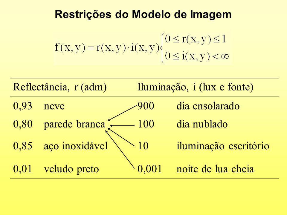 Restrições do Modelo de Imagem Reflectância, r (adm)Iluminação, i (lux e fonte) 0,93 neve900 dia ensolarado 0,80 parede branca100 dia nublado 0,85 aço