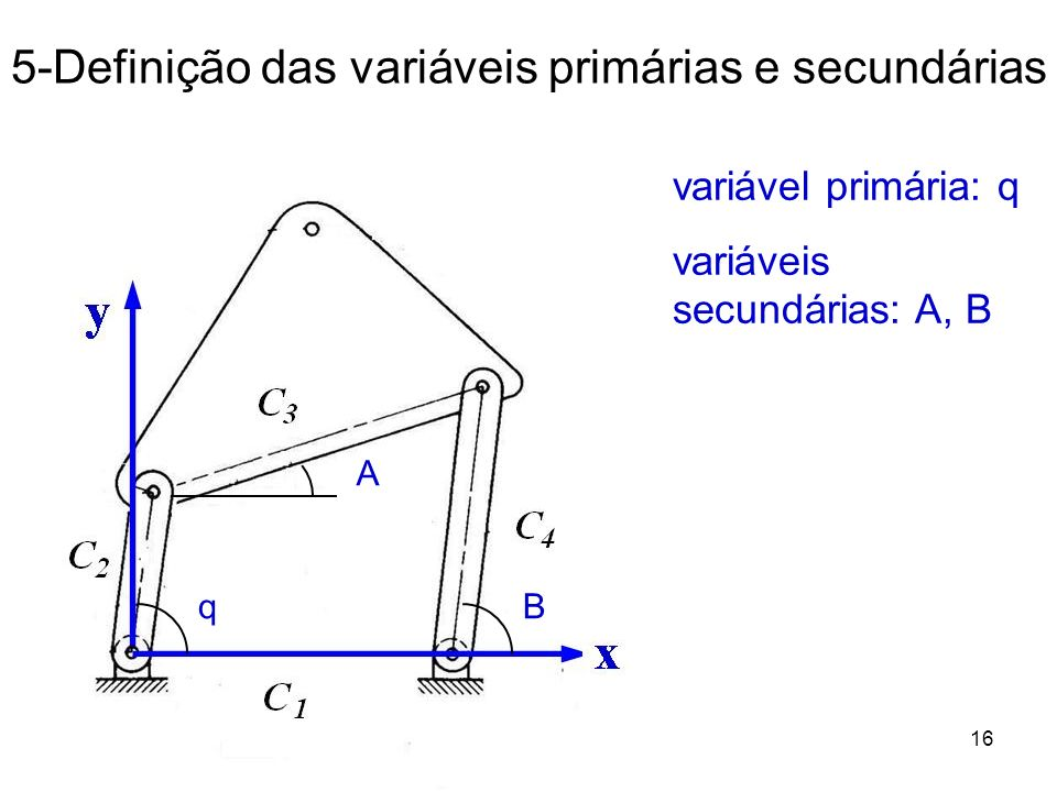 19/03/2012Prof. Jorge Luiz Erthal16 5-Definição das variáveis primárias e secundárias variável primária: q variáveis secundárias: A, B q A B
