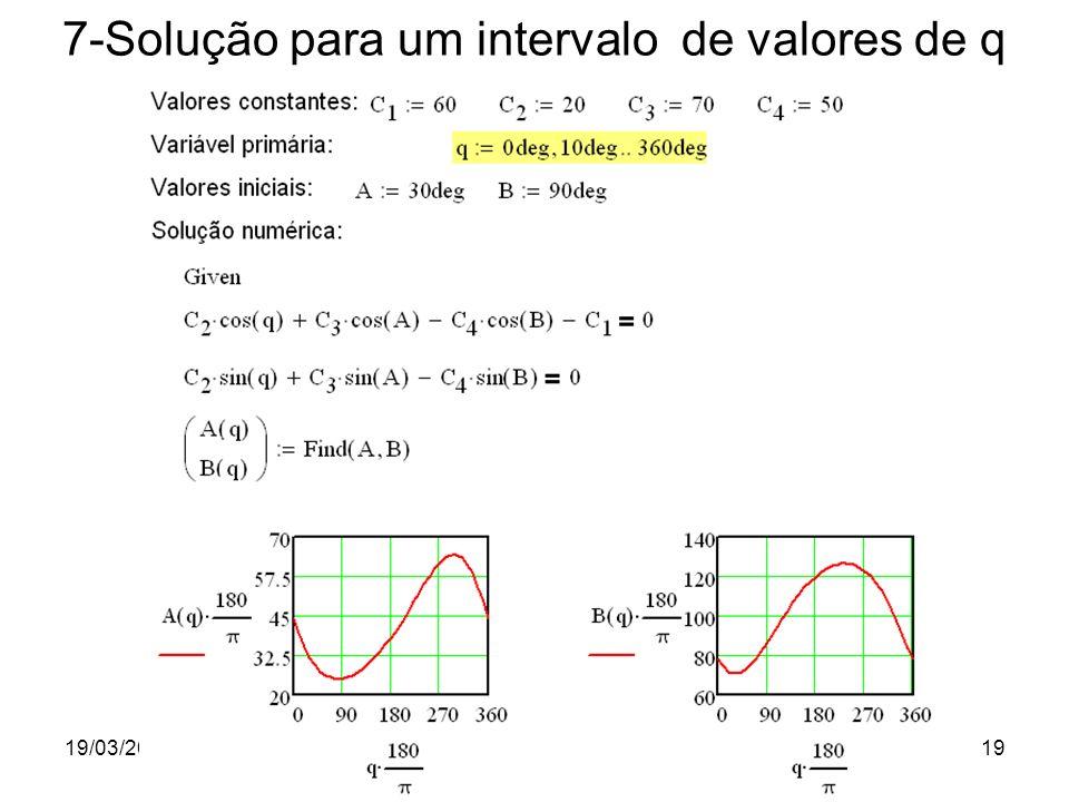 19/03/2012Prof. Jorge Luiz Erthal19 7-Solução para um intervalo de valores de q