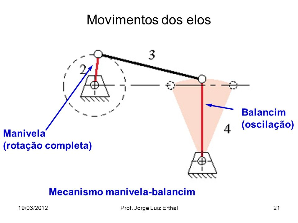 19/03/2012Prof. Jorge Luiz Erthal21 Movimentos dos elos Manivela (rotação completa) Balancim (oscilação) Mecanismo manivela-balancim