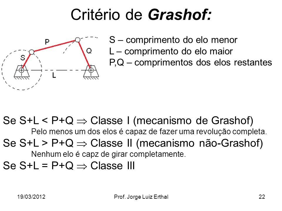 19/03/2012Prof. Jorge Luiz Erthal22 Critério de Grashof: S – comprimento do elo menor L – comprimento do elo maior P,Q – comprimentos dos elos restant