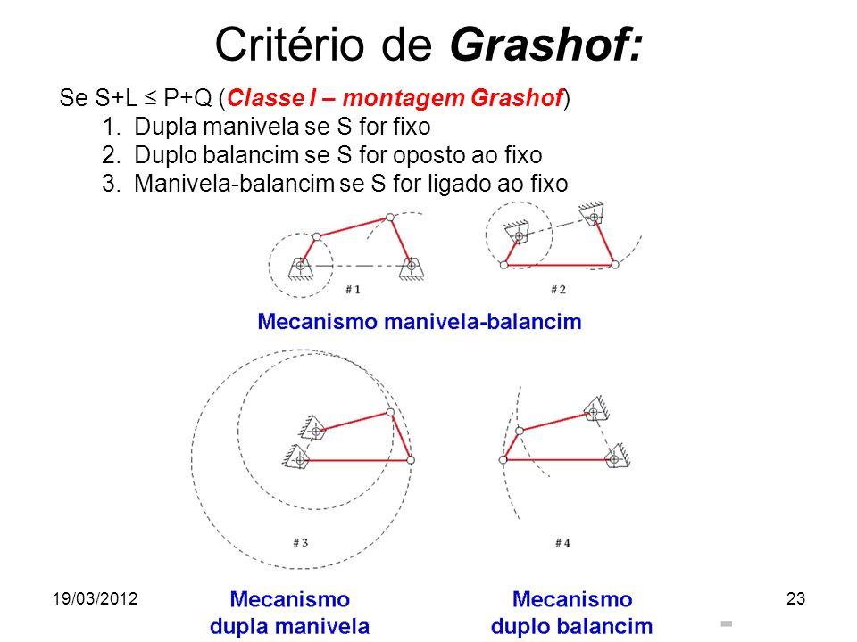 19/03/2012Prof. Jorge Luiz Erthal23 Critério de Grashof: Se S+L P+Q (Classe I – montagem Grashof) 1.Dupla manivela se S for fixo 2.Duplo balancim se S