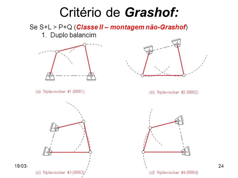 19/03/2012Prof. Jorge Luiz Erthal24 Critério de Grashof: Se S+L > P+Q (Classe II – montagem não-Grashof) 1.Duplo balancim