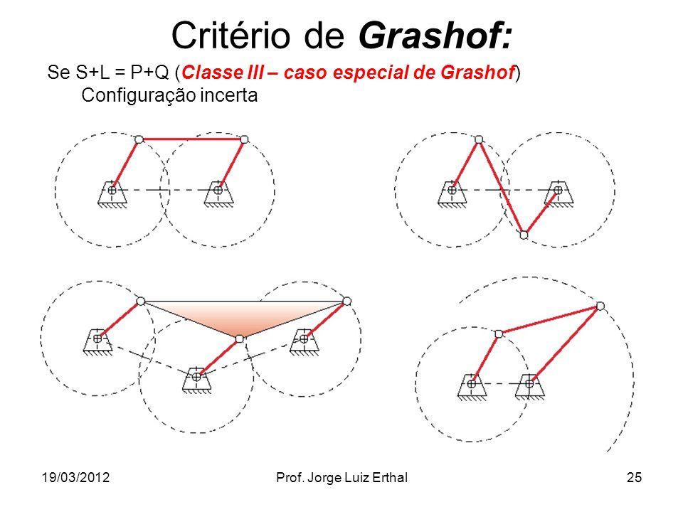 19/03/2012Prof. Jorge Luiz Erthal25 Critério de Grashof: Se S+L = P+Q (Classe III – caso especial de Grashof) Configuração incerta