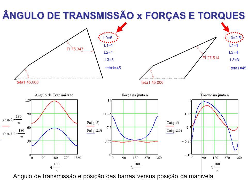 19/03/2012Prof. Jorge Luiz Erthal35 ÂNGULO DE TRANSMISSÃO x FORÇAS E TORQUES Ângulo de transmissão e posição das barras versus posição da manivela.