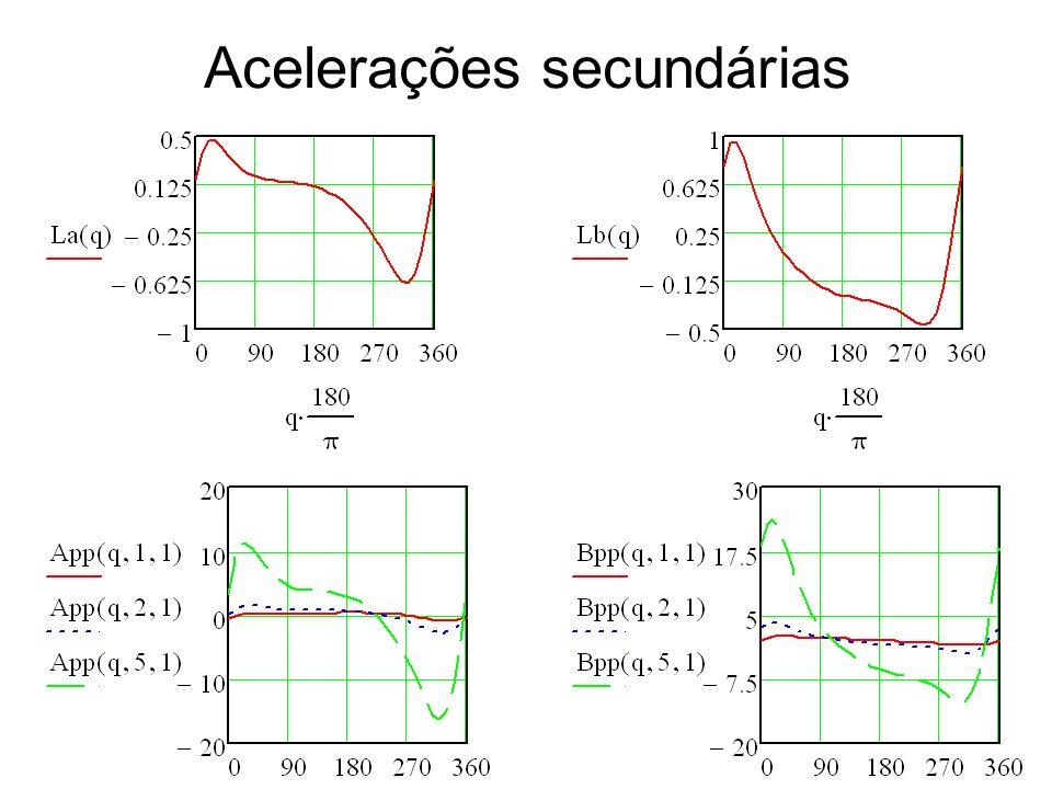 19/03/2012Prof. Jorge Luiz Erthal42 Acelerações secundárias