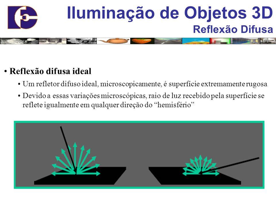 Iluminação de Objetos 3D Reflexão Difusa Reflexão difusa ideal Um refletor difuso ideal, microscopicamente, é superfície extremamente rugosa Devido a