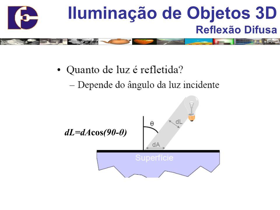 Iluminação de Objetos 3D Reflexão Difusa dL=dAcos(90-θ)
