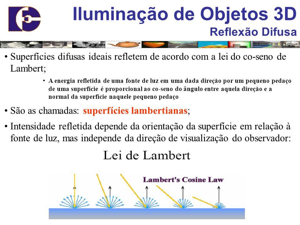 Iluminação de Objetos 3D Reflexão Difusa Superfícies difusas ideais refletem de acordo com a lei do co-seno de Lambert; A energia refletida de uma fon