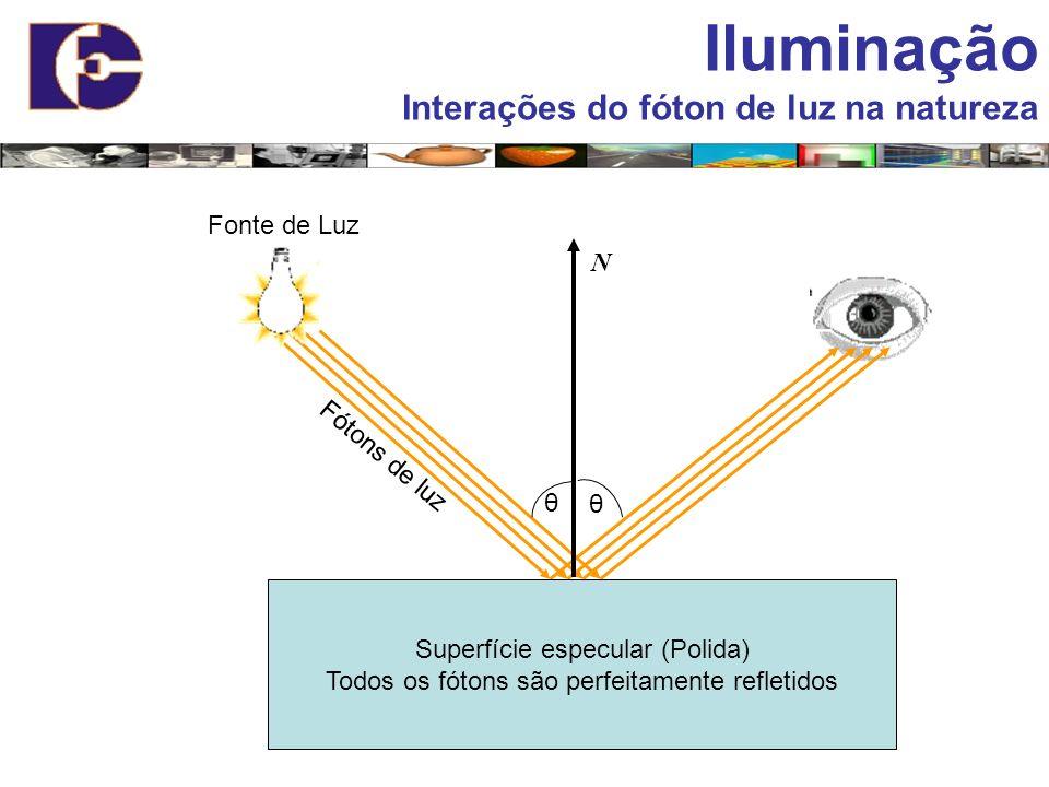 Superfície especular (Polida) Todos os fótons são perfeitamente refletidos Fonte de Luz Fótons de luz Iluminação Interações do fóton de luz na naturez