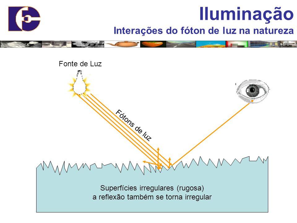 Fonte de Luz Fótons de luz Superfícies irregulares (rugosa) a reflexão também se torna irregular Iluminação Interações do fóton de luz na natureza
