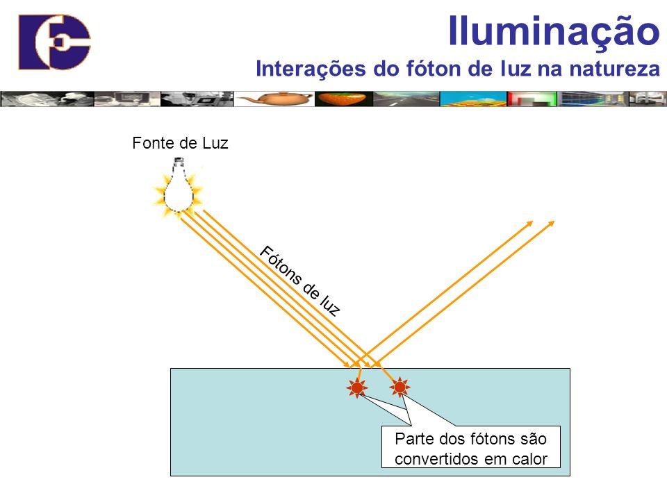 Fonte de Luz Fótons de luz Parte dos fótons são convertidos em calor Iluminação Interações do fóton de luz na natureza