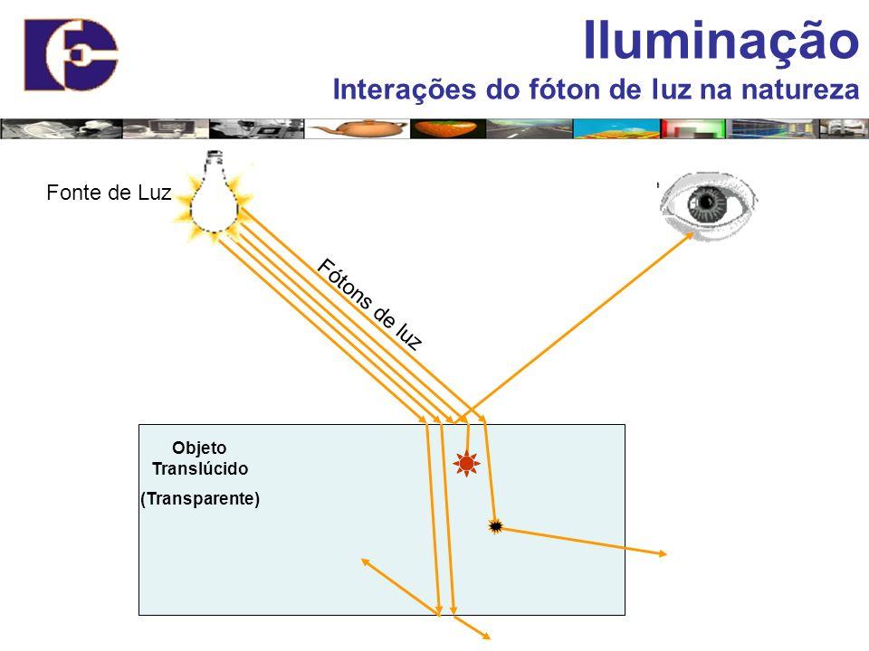 Fonte de Luz Fótons de luz Objeto Translúcido (Transparente) Iluminação Interações do fóton de luz na natureza