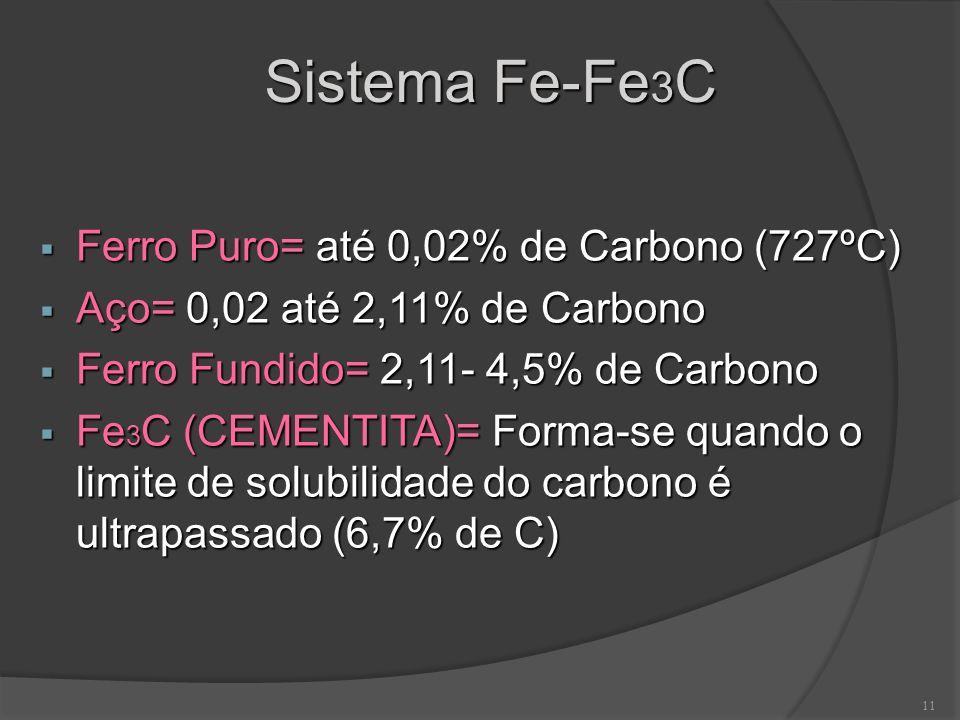 11 Sistema Fe-Fe 3 C Ferro Puro= até 0,02% de Carbono (727ºC) Ferro Puro= até 0,02% de Carbono (727ºC) Aço= 0,02 até 2,11% de Carbono Aço= 0,02 até 2,