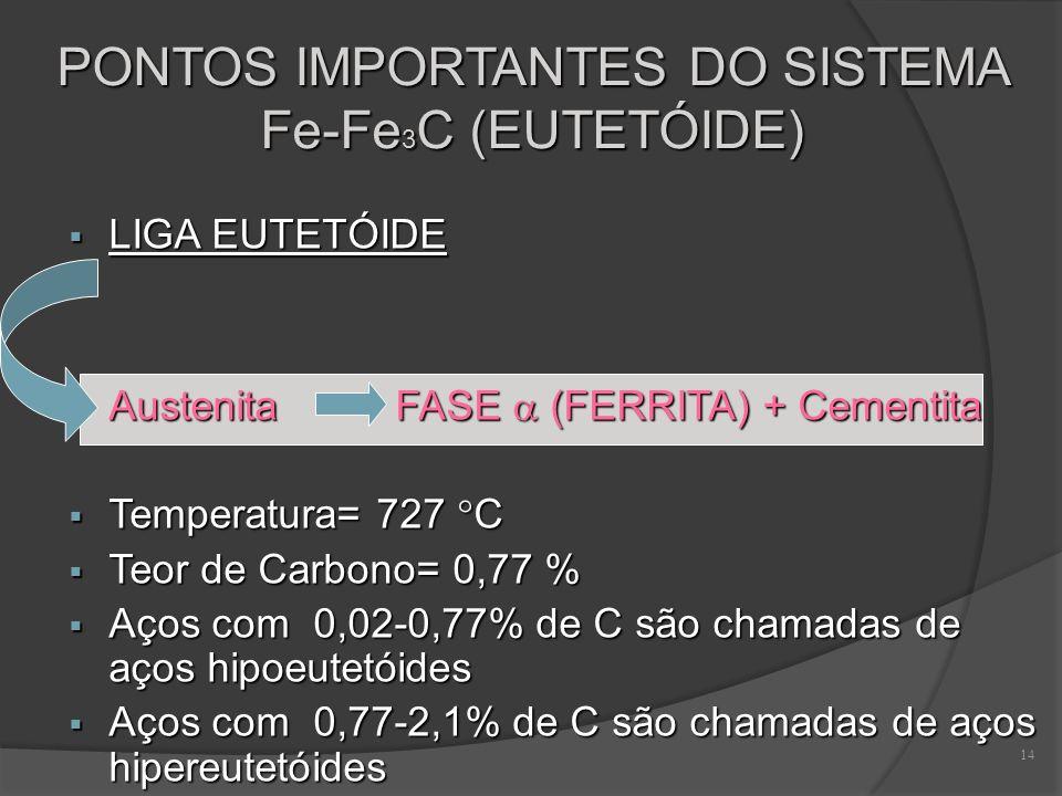 14 PONTOS IMPORTANTES DO SISTEMA Fe-Fe 3 C (EUTETÓIDE) LIGA EUTETÓIDE LIGA EUTETÓIDE Austenita FASE (FERRITA) + Cementita Austenita FASE (FERRITA) + C