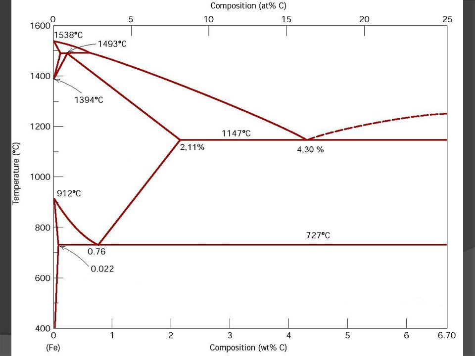 13 PONTOS IMPORTANTES DO SISTEMA Fe-Fe 3 C (EUTÉTICO) LIGA EUTÉTICA: corresponde à liga de mais baixo de fusão LIGA EUTÉTICA: corresponde à liga de mais baixo de fusão Líquido FASE ( austenita) + cementita Líquido FASE ( austenita) + cementita Temperatura= 1148 C Temperatura= 1148 C Teor de Carbono= 4,3% Teor de Carbono= 4,3% As ligas de Ferro fundido de 2,1-4,3% de C são chamadas de ligas hipoeutéticas As ligas de Ferro fundido de 2,1-4,3% de C são chamadas de ligas hipoeutéticas As ligas de Ferro fundido acima de 4,3% de C são chamadas de ligas hipereutéticas As ligas de Ferro fundido acima de 4,3% de C são chamadas de ligas hipereutéticas