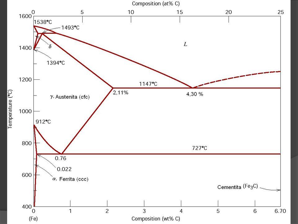 14 PONTOS IMPORTANTES DO SISTEMA Fe-Fe 3 C (EUTETÓIDE) LIGA EUTETÓIDE LIGA EUTETÓIDE Austenita FASE (FERRITA) + Cementita Austenita FASE (FERRITA) + Cementita Temperatura= 727 C Temperatura= 727 C Teor de Carbono= 0,77 % Teor de Carbono= 0,77 % Aços com 0,02-0,77% de C são chamadas de aços hipoeutetóides Aços com 0,02-0,77% de C são chamadas de aços hipoeutetóides Aços com 0,77-2,1% de C são chamadas de aços hipereutetóides Aços com 0,77-2,1% de C são chamadas de aços hipereutetóides