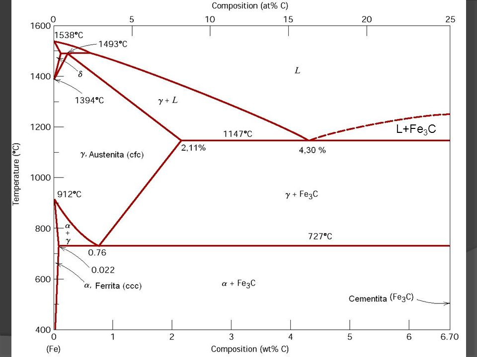 6 FERRO PURO FERRO = FERRITA FERRO = FERRITA FERRO = AUSTENITA FERRO = AUSTENITA FERRO = FERRITA TF= 1538 C TF= 1538 C Nas ligas ferrosas as fases, e FORMAM soluções sólidas com Carbono intersticial Nas ligas ferrosas as fases, e FORMAM soluções sólidas com Carbono intersticial CARBONO