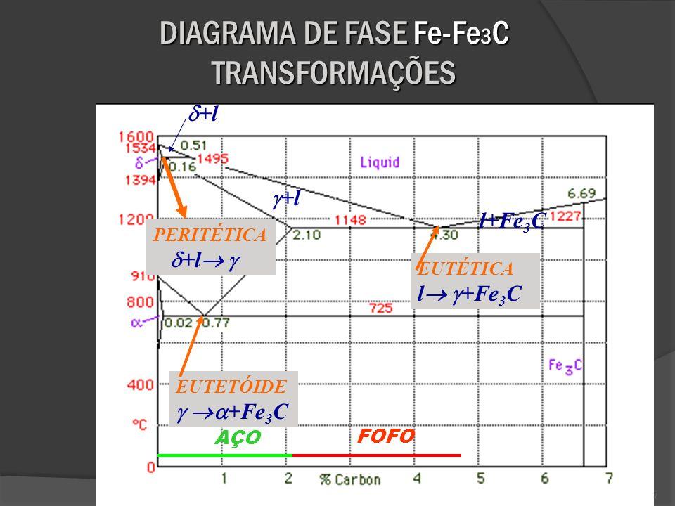 8 Ferro Puro /Formas Alotrópicas FERRO = FERRITA Estrutura= ccc Estrutura= ccc Temperatura existência= até 912 C Temperatura existência= até 912 C Fase Magnética até 770 C (temperatura de Curie) Fase Magnética até 770 C (temperatura de Curie) Solubilidade máx.