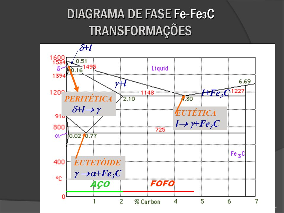 7 DIAGRAMA DE FASE Fe-Fe 3 C TRANSFORMAÇÕES +l l+Fe 3 C +l PERITÉTICA +l EUTÉTICA l +Fe 3 C EUTETÓIDE +Fe 3 C AÇO FOFO