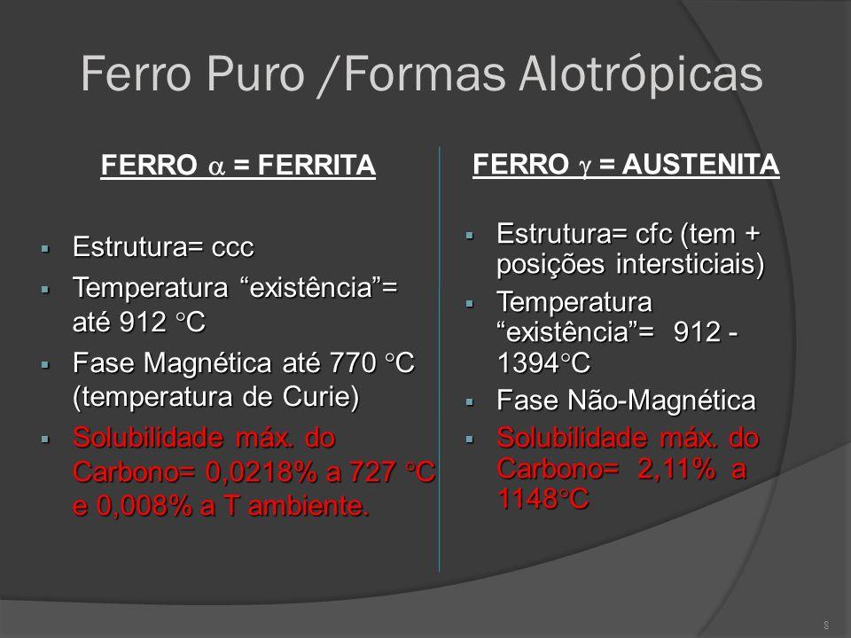 8 Ferro Puro /Formas Alotrópicas FERRO = FERRITA Estrutura= ccc Estrutura= ccc Temperatura existência= até 912 C Temperatura existência= até 912 C Fas