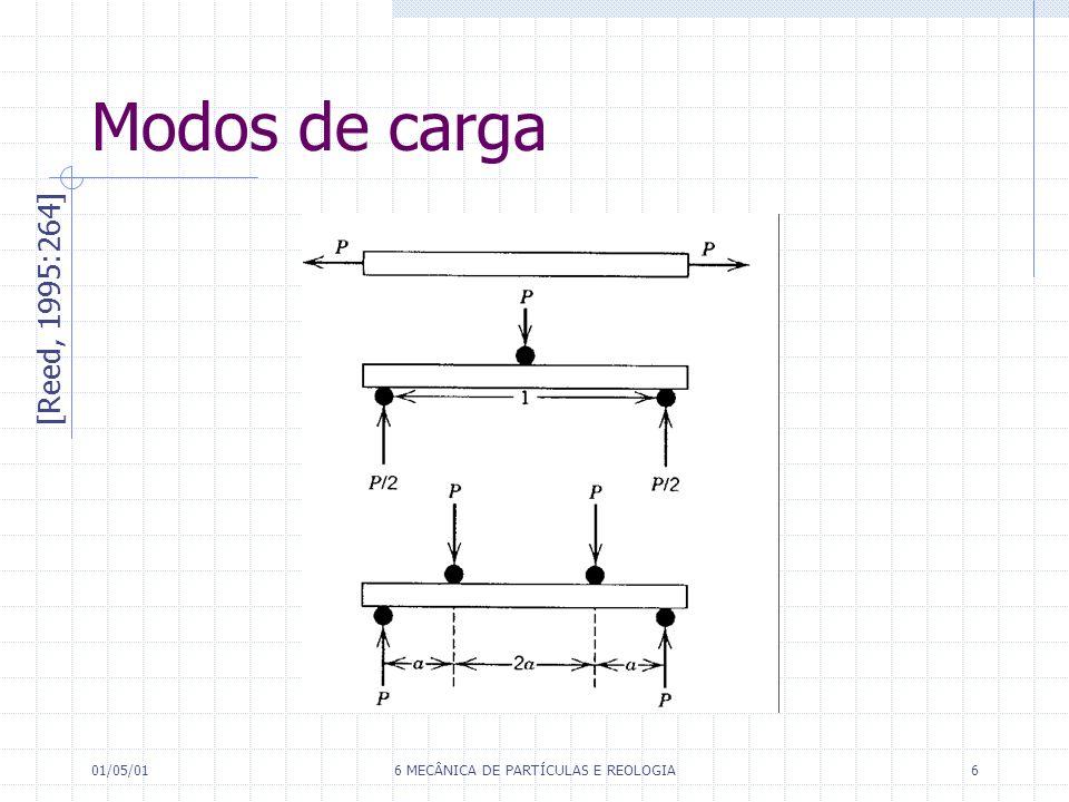 01/05/016 MECÂNICA DE PARTÍCULAS E REOLOGIA6 Modos de carga [Reed, 1995:264]