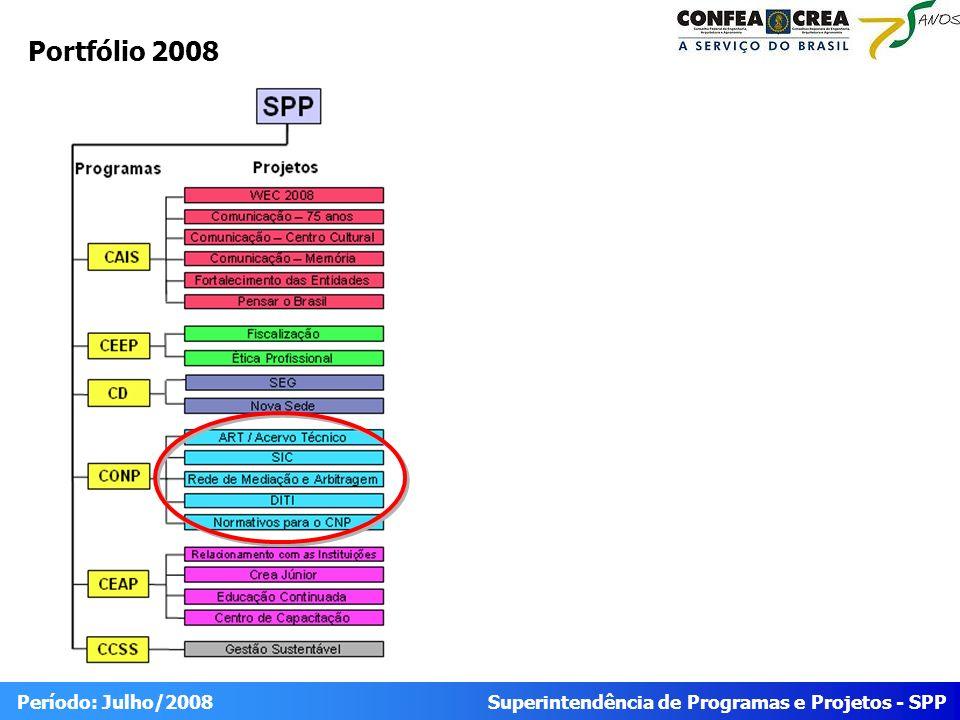 Superintendência de Programas e Projetos - SPP Período: Julho/2008 Progresso Geral Programa FísicoFinanceiro IDEStatusIDCStatus Programa de Organização do Sistema 0,71 0,63 Projeto FísicoFinanceiro IDEStatusIDCStatus Projeto ART e Acervo Técnico 1,00 0,85 Projeto DITI0,64 0,36 Projeto Rede de Mediação e Arbitragem0,72 0,31 Projeto SIC 0,48 0,98 0.90 = 1.20 0.8 0.9 IDE < 0.8 IDE >1.20 0.80 = 1 1 = 1.10 IDC < 0.8 IDC >1.10 IDE IDC IDE e IDC do programa são calculados a partir do somatório dos pesos e valores realizados pelos projetos dividido pelo somatório dos pesos e valores previstos.