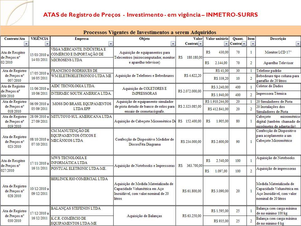 ATAS de Registro de Preços - Investimento - em vigência – INMETRO-SURRS