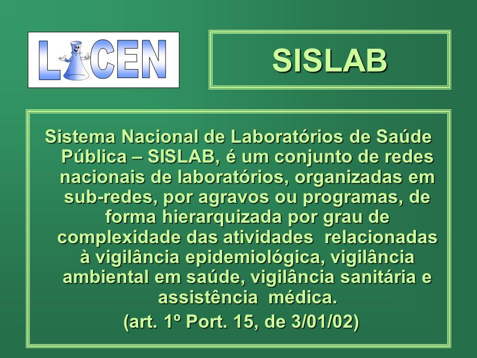SISLAB Sistema Nacional de Laboratórios de Saúde Pública – SISLAB, é um conjunto de redes nacionais de laboratórios, organizadas em sub-redes, por agravos ou programas, de forma hierarquizada por grau de complexidade das atividades relacionadas à vigilância epidemiológica, vigilância ambiental em saúde, vigilância sanitária e assistência médica.