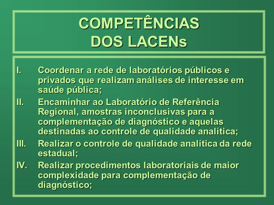 I.Coordenar a rede de laboratórios públicos e privados que realizam análises de interesse em saúde pública; II.Encaminhar ao Laboratório de Referência Regional, amostras inconclusivas para a complementação de diagnóstico e aquelas destinadas ao controle de qualidade analítica; III.Realizar o controle de qualidade analítica da rede estadual; IV.Realizar procedimentos laboratoriais de maior complexidade para complementação de diagnóstico; COMPETÊNCIAS DOS LACENs