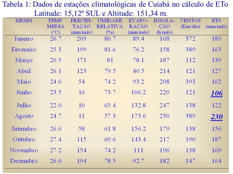 Tabela 1: Dados de estações climatológicas de Cuiabá no cálculo de ETo Latitude: 15,12º SUL e Altitude: 151,34 m.