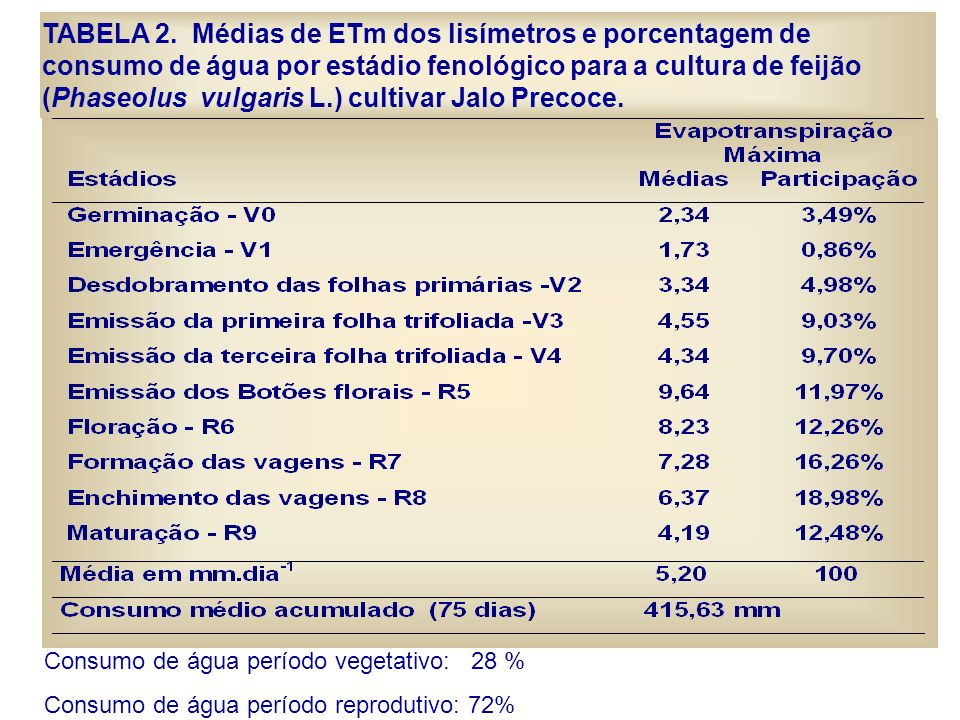 TABELA 2. Médias de ETm dos lisímetros e porcentagem de consumo de água por estádio fenológico para a cultura de feijão (Phaseolus vulgaris L.) cultiv