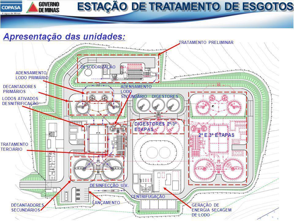 Apresentação das unidades: TRATAMENTO PRELIMINAR DECANTADORES PRIMÁRIOS LODOS ATIVADOS DESNITRIFICAÇÃO ADENSAMENTO LODO PRIMÁRIO DECANTADORES SECUNDÁR