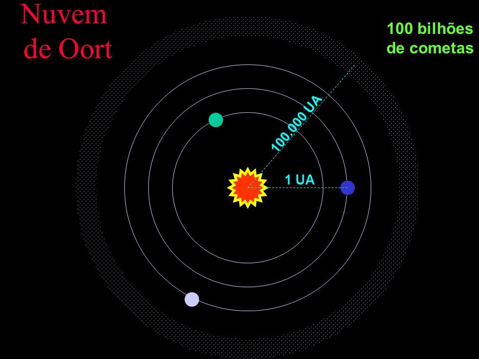 100 bilhões de cometas 1 UA 100.000 UA Nuvem de Oort