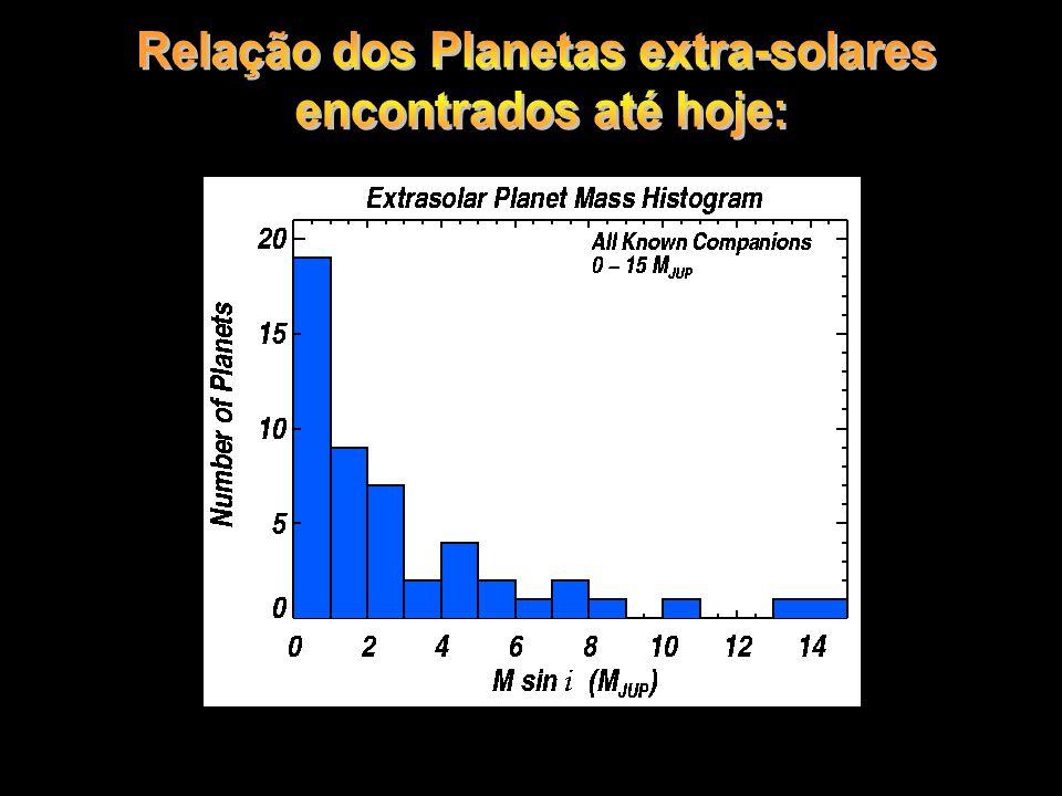Relação de planetaws estra- solares até hoje