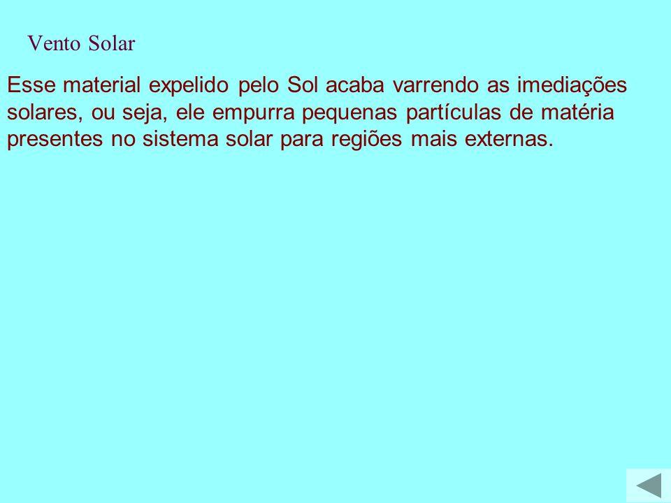 Esse material expelido pelo Sol acaba varrendo as imediações solares, ou seja, ele empurra pequenas partículas de matéria presentes no sistema solar p