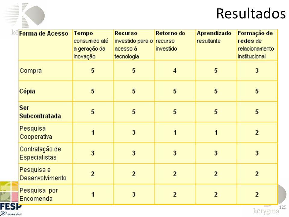 Resultados 125