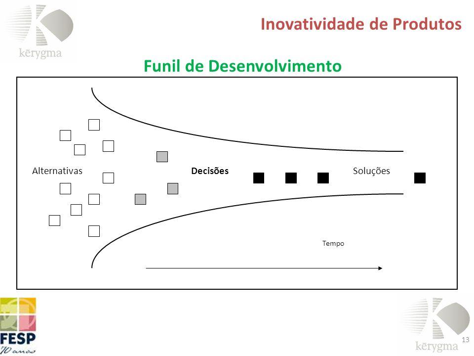13 Inovatividade de Produtos AlternativasDecisõesSoluções Tempo Funil de Desenvolvimento
