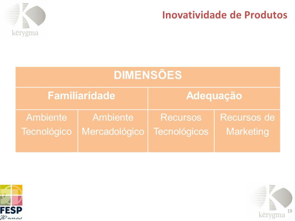 19 Inovatividade de Produtos DIMENSÕES FamiliaridadeAdequação Ambiente Tecnológico Ambiente Mercadológico Recursos Tecnológicos Recursos de Marketing