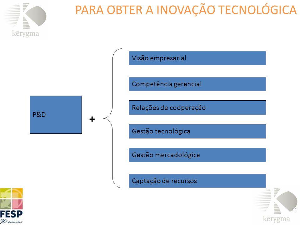 51 P&D Visão empresarial Competência gerencial Relações de cooperação Gestão tecnológica Gestão mercadológica Captação de recursos + PARA OBTER A INOV