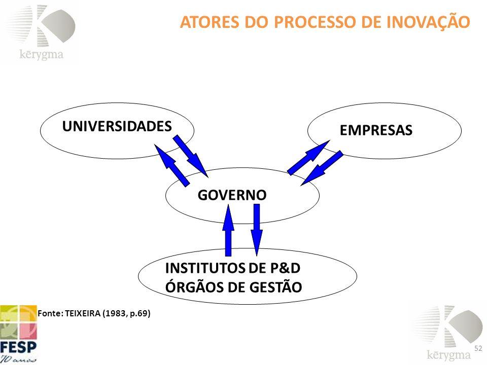 52 ATORES DO PROCESSO DE INOVAÇÃO UNIVERSIDADES EMPRESAS INSTITUTOS DE P&D ÓRGÃOS DE GESTÃO GOVERNO Fonte: TEIXEIRA (1983, p.69)