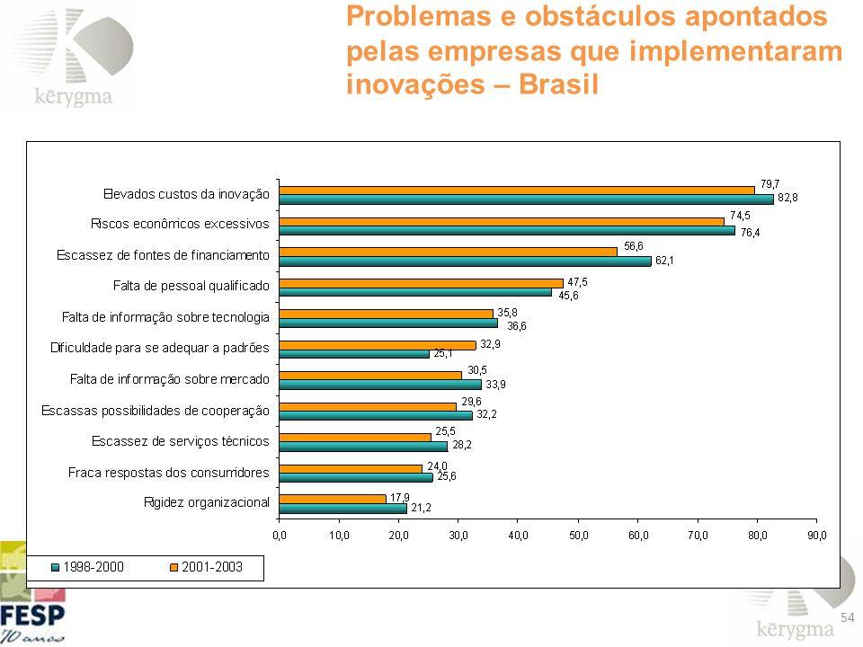 54 Problemas e obstáculos apontados pelas empresas que implementaram inovações – Brasil