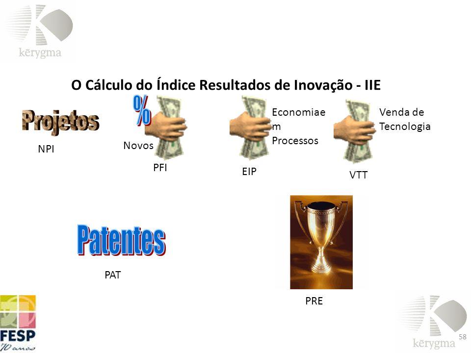 58 O Cálculo do Índice Resultados de Inovação - IIE NPI PFI EIP Economiae m Processos VTT PAT PRE Novos Venda de Tecnologia