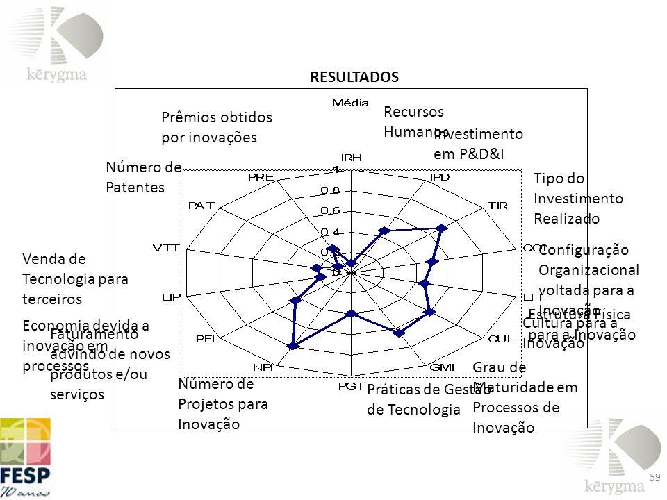 59 RESULTADOS Recursos Humanos Investimento em P&D&I Tipo do Investimento Realizado Configuração Organizacional voltada para a Inovação Estrutura Físi