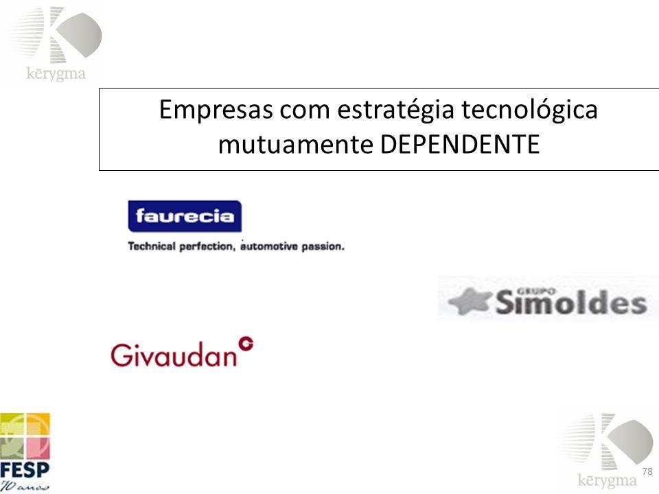 Empresas com estratégia tecnológica mutuamente DEPENDENTE 78
