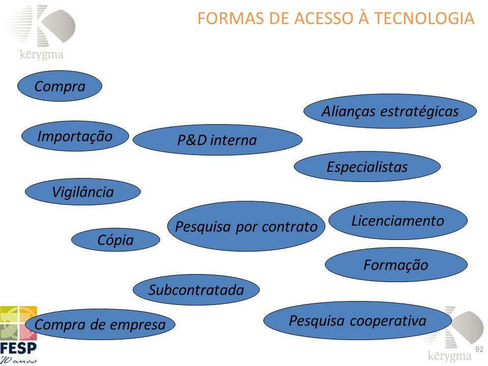 Compra Importação Vigilância Cópia Subcontratada Pesquisa cooperativa Formação Licenciamento Pesquisa por contrato Especialistas Alianças estratégicas