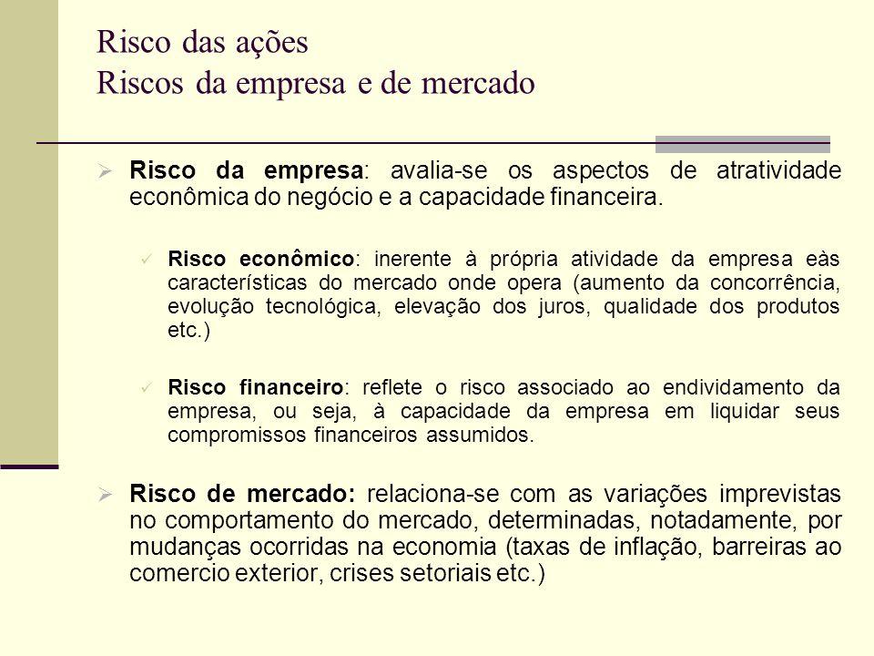 Risco das ações Riscos da empresa e de mercado Risco da empresa: avalia-se os aspectos de atratividade econômica do negócio e a capacidade financeira.