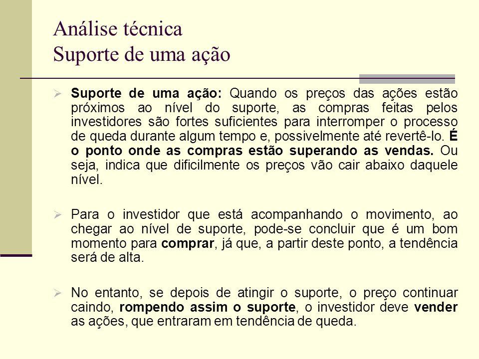 Análise técnica Suporte de uma ação Suporte de uma ação: Quando os preços das ações estão próximos ao nível do suporte, as compras feitas pelos invest