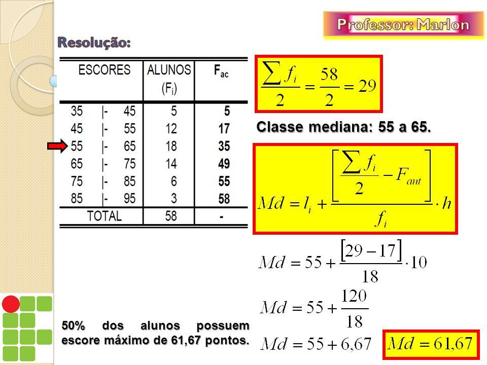 Classe mediana: 55 a 65. 50% dos alunos possuem escore máximo de 61,67 pontos.