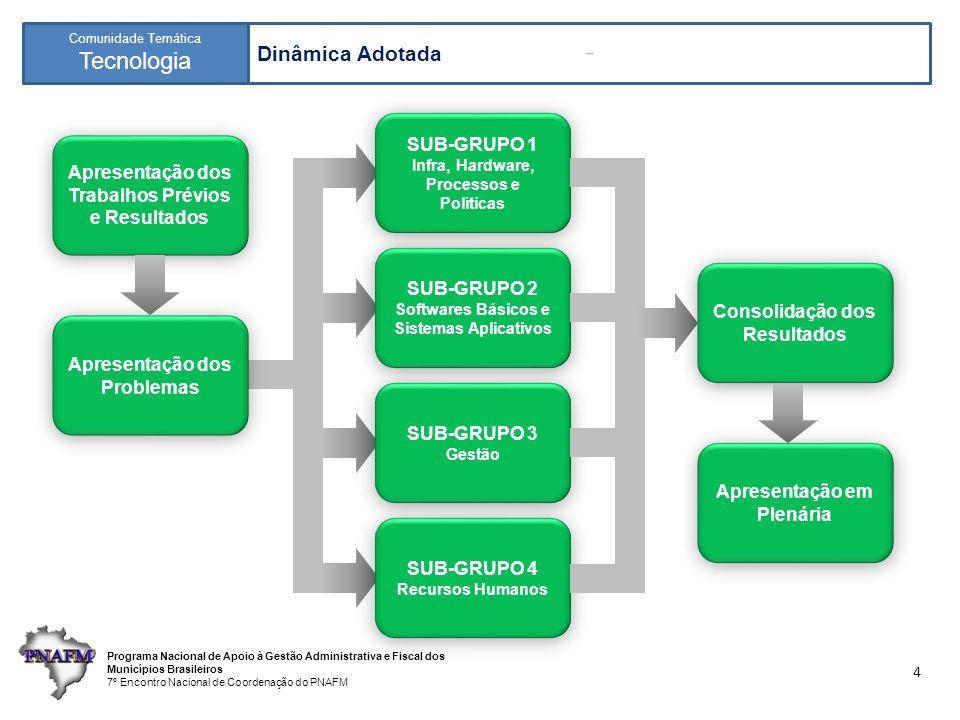 Programa Nacional de Apoio à Gestão Administrativa e Fiscal dos Municípios Brasileiros 7º Encontro Nacional de Coordenação do PNAFM Comunidade Temática Tecnologia 15 Propostas Grupo 3: Gestão 9.Envolver os diversos atores no processo de construção e implementação das soluções 10.Estabelecer parcerias com instituições de ensino / pesquisa, públicos e privados 11.Formar consórcios de municípios para desenvolvimento / compartilhamento de soluções 12.Definir métodos para avaliar custo-benefício entre (i) compra de licenças, (ii) desenvolvimento interno, (iii) contratação de desenvolvimento